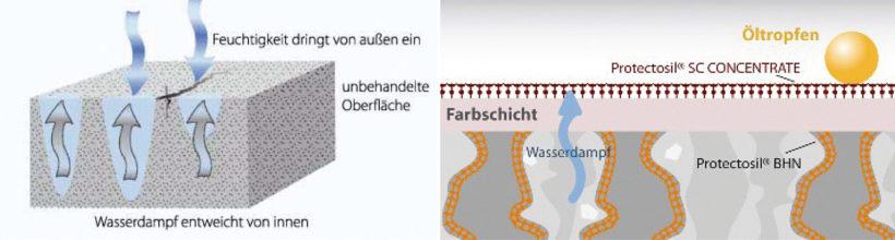 Oberflächenschutz mit Protectosil